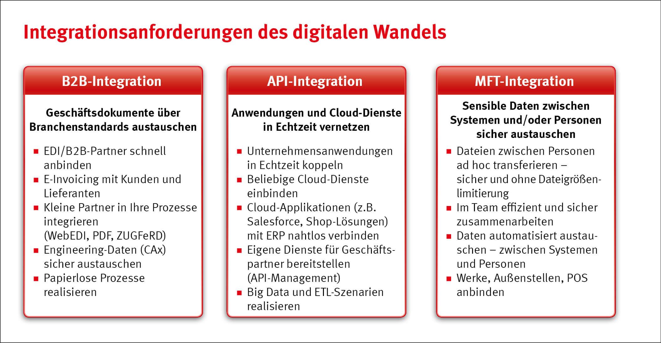 Die Bedeutung der Vernetzung und Integration im Rahmen des digitalen ...