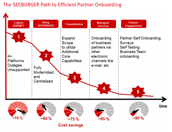 path-to-efficient-partner-onboarding