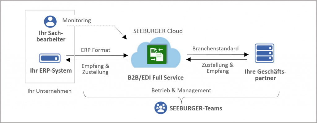 B2B/EDI Full Service – Betrieb mit Datenmanagement, Datenintegration etc.