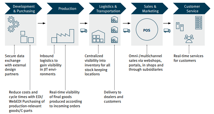Digitalization of your Entire Value Chain