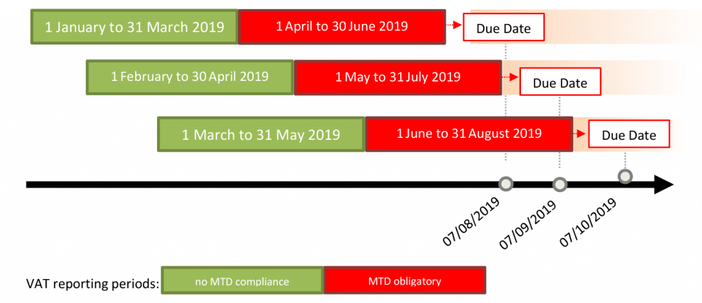 MTD UK Deadline