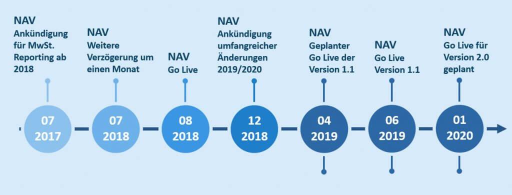 Gestern, heute, morgen: NAV-Einführung im Zeitstrahl
