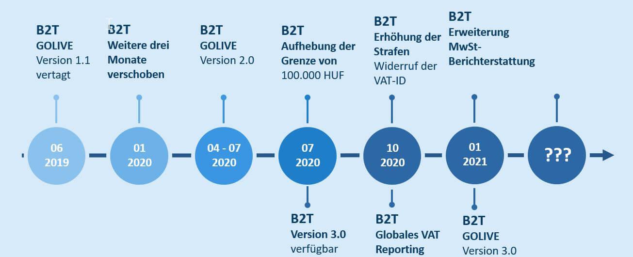 Entwicklung Mehrwertsteuerberichterstattung in Ungarn