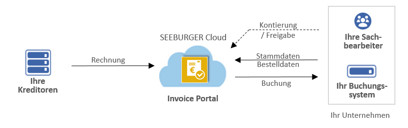 Workflow mit dem Invoice Portal in der SEEBURGER Cloud