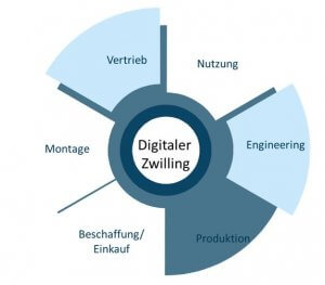 Digitaler Zwilling