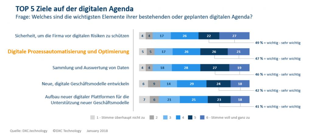 Top 5 Ziele auf der digitalen Agenda