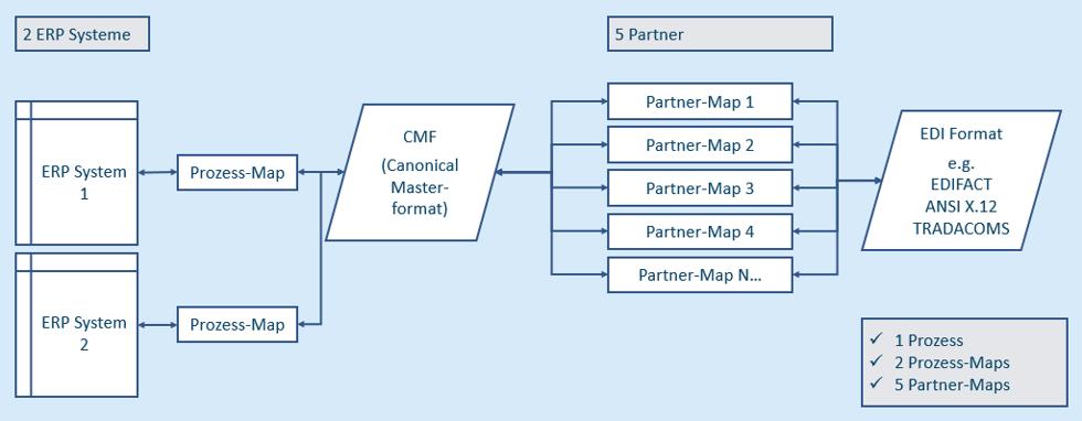 Abbildung 2 – Kanonischer (indirekter) Mapping-Ansatz