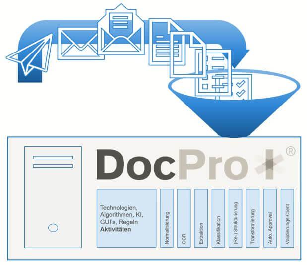 Funnel DocProStar