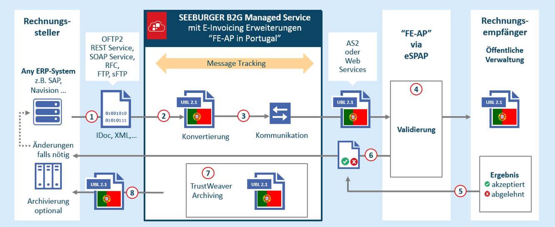 E-Invoicing Portugal