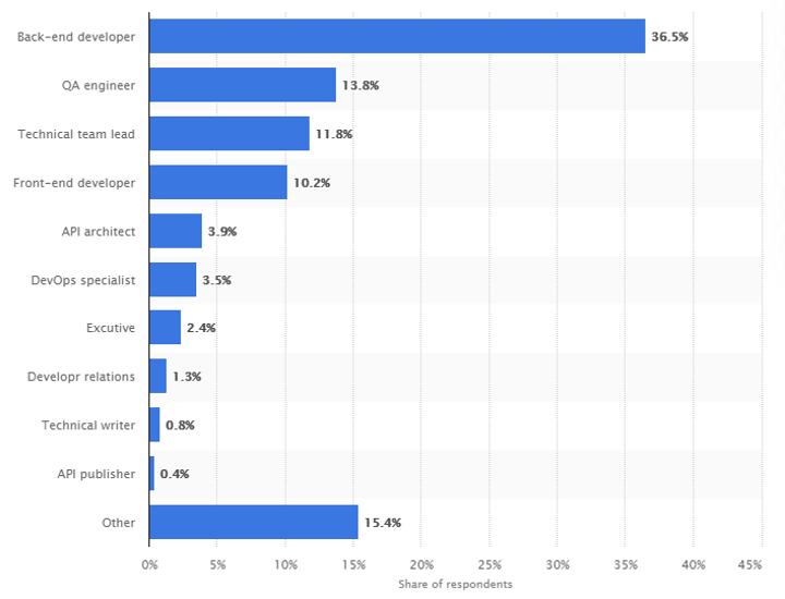 API-Statistik