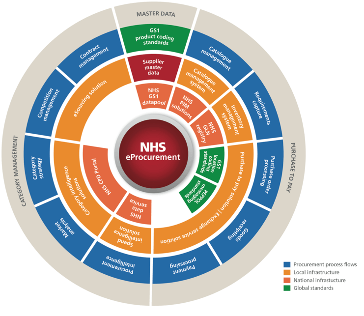 NHS-eProcurement