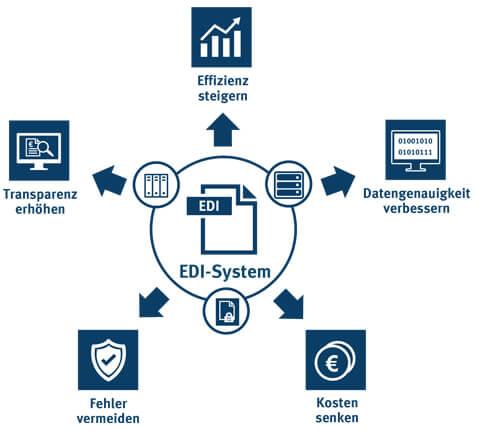 Mit EDI-Lösungen die Anforderungen des Lieferkettengesetzes meistern