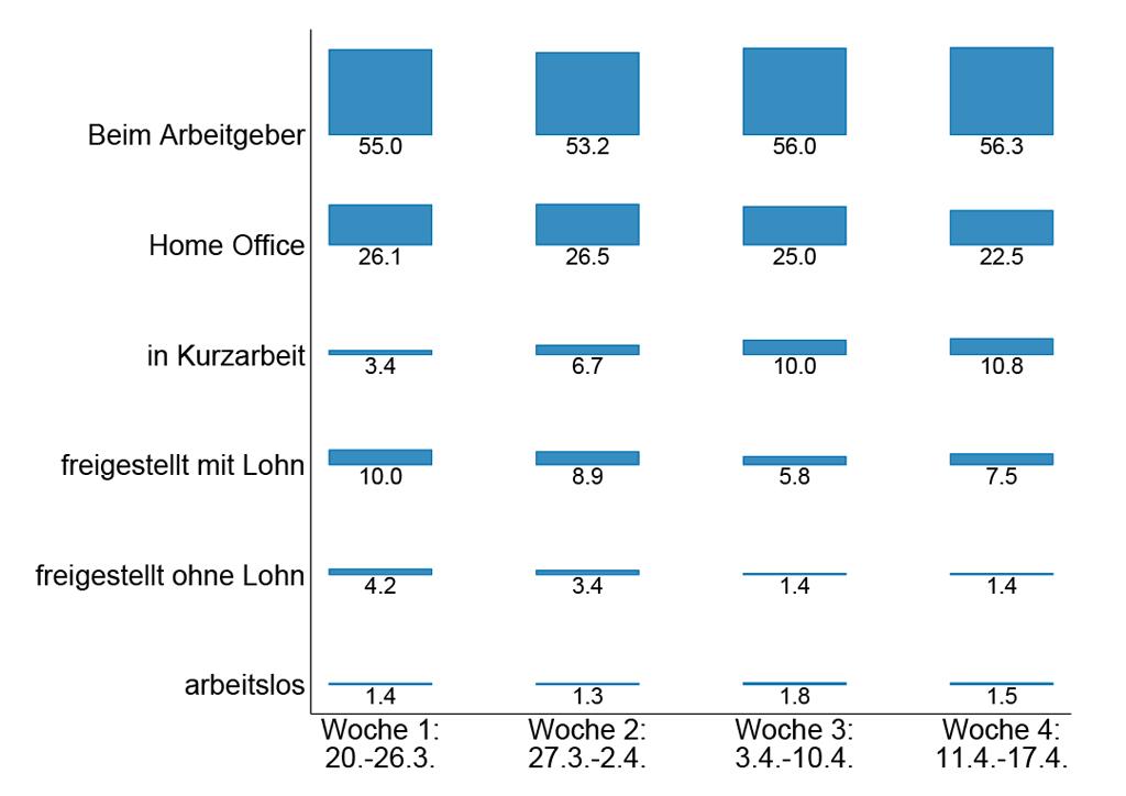 Beschäftigungssituation in Deutschland während der Corona-Krise