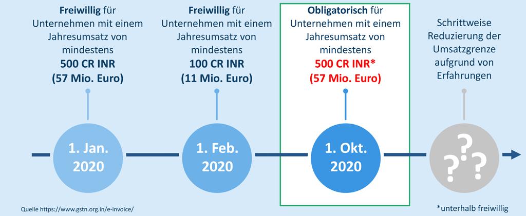Der Zeitpunkt für das Inkrafttreten des Mandats bleibt unverändert der 1. Oktober 2020.