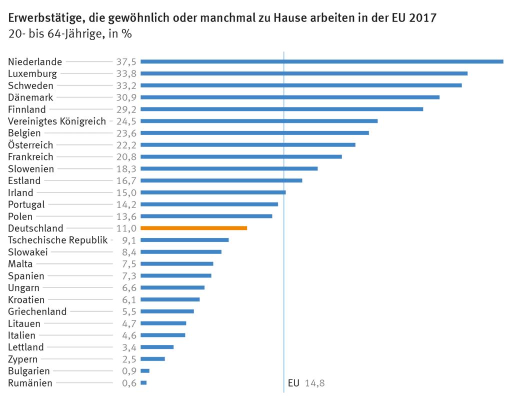Statistisches Bundesamt, Arbeitsmarkt auf einen Blick – Deutschland und Europa, 2018